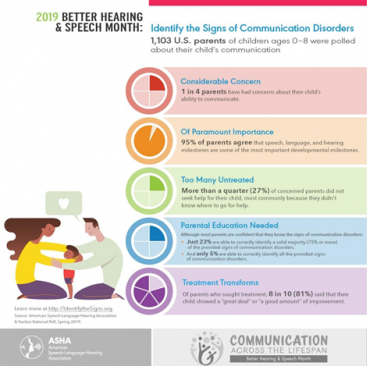 Better Hearing and Speech Month – Identify the Signs Campaign